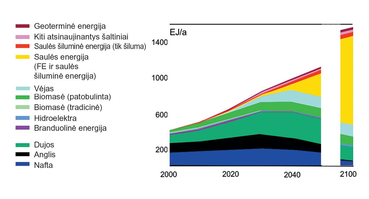 Saulės energija ir kintančios energijos šaltinių naudojimo tendencijos