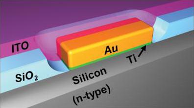 Karštųjų elektronų tyrimai gali lemti efektyvesnių saulės elementų sukūrimą